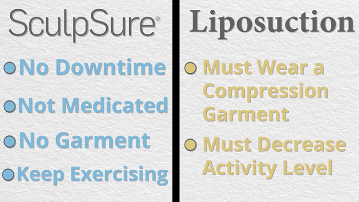 SculpSure vs. liposuction.